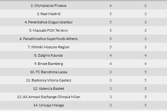Milline mängulõpp - CSKA ja Fenerbahce pakkusid Euroliigas võimsa trilleri