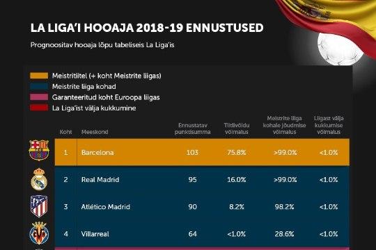 Kas Ronaldota Real saab La Ligas Messile ja Barcelonale vastu? Statistiline analüüs teab vastuseid!