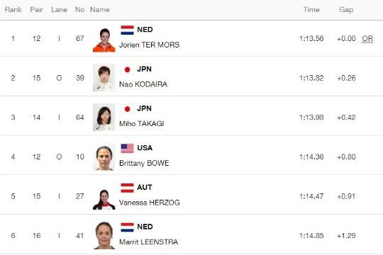 Holland võitis kiiruisutamises järjekordse kulla