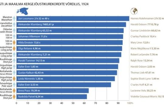 Põnev tipp- ja rahvaspordi võrdlus 1924. ja 2016. aasta põhjal!