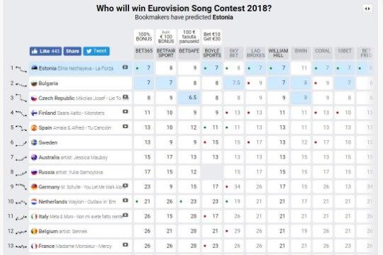 Eestile ennustatakse taas Eurovisioni võitu