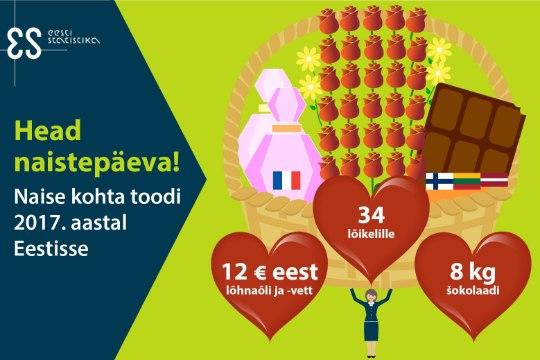 HEAD NAISTEPÄEVA! Eestis elab 698 000 naist: ühe naise kohta toodi 12 euro eest lõhnaõli ja 8 kilo šokolaadi