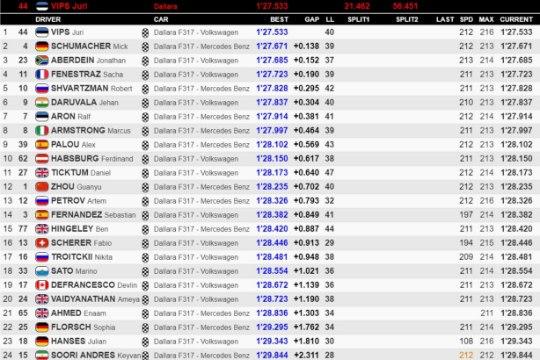 NOBE KUTT! Eestlane näitas F3 testisõidul Schumacheri ees kiireimat aega