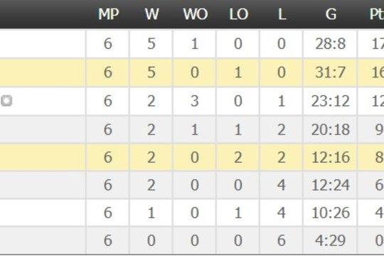 JÄÄHOKI MM: Venemaa kindlustas pääsu veerandfinaali