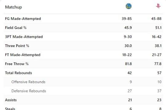 1:1! Võimsalt lauda noppinud Rockets tõmbas Warriorsile korralikult koti pähe
