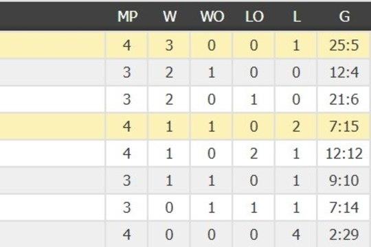 JÄÄHOKI MM: Soome sai viimastel minutitel masendava kaotuse, Taani pidutseb
