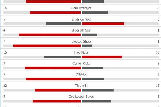 HULL MÄNG! Saksamaa päästis oma MMi kohtumise viimasel sekundil