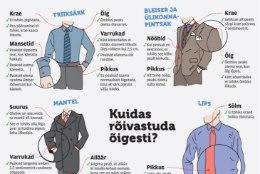 Meeste riietumise  ABC