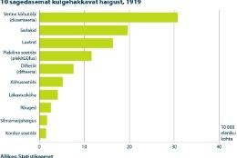 Millised nakkushaigused kimbutasid eestlasi sada aastat tagasi?