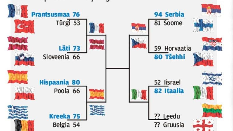 Eesti jõudis Euroopa 20 parema sekka. Mida on loota järgmisest EM-tsüklist?