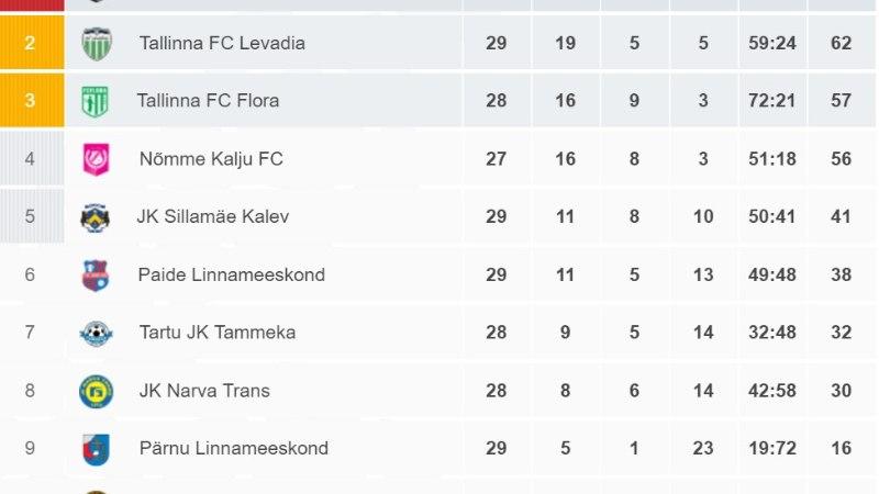 7 VÕTIT | Konkreetne seljavõit, Nõmme Kalju - FC Levadia 0:3