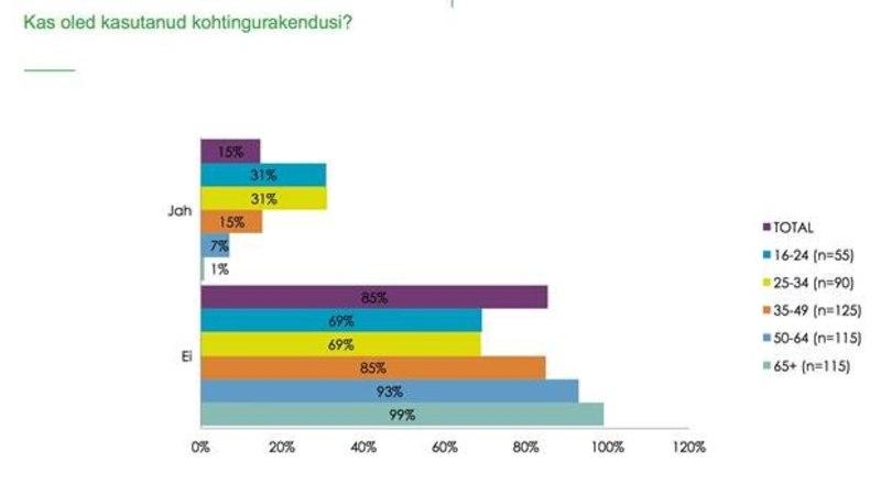 Uuring: kolmandik Eesti noortest kasutab kohtingurakendusi