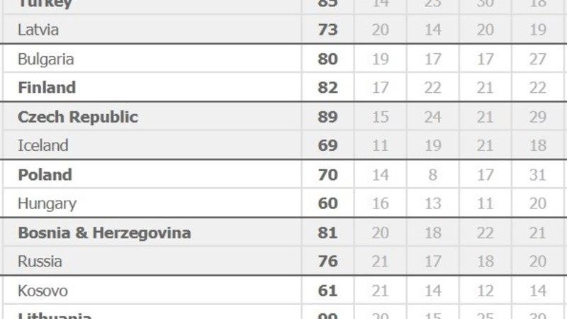 Leedu korvpallurid tegid täiesti hullumeele viimase veerandi, Läti alustas MM-valiksarja kindla kaotusega, staarideta Soome pääses üle noatera