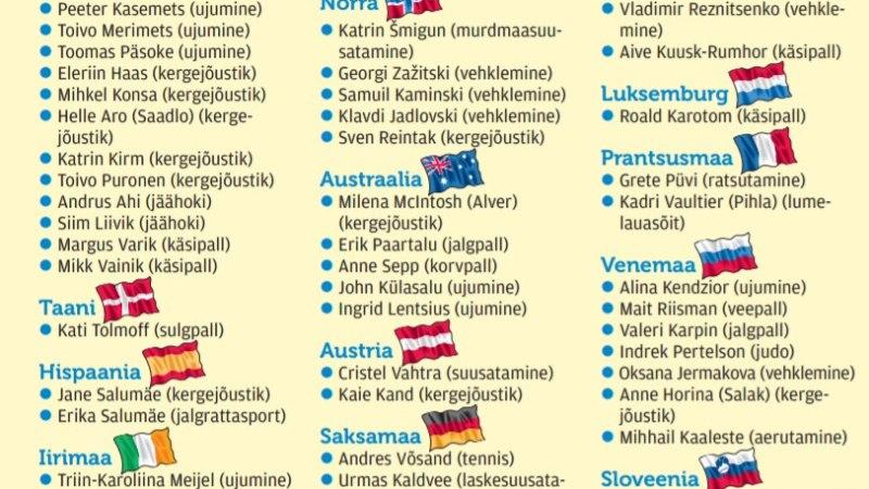 SUUR ÜLEVAADE | Praegused ja endised Eesti juurtega sportlased, kes elavad välismaal