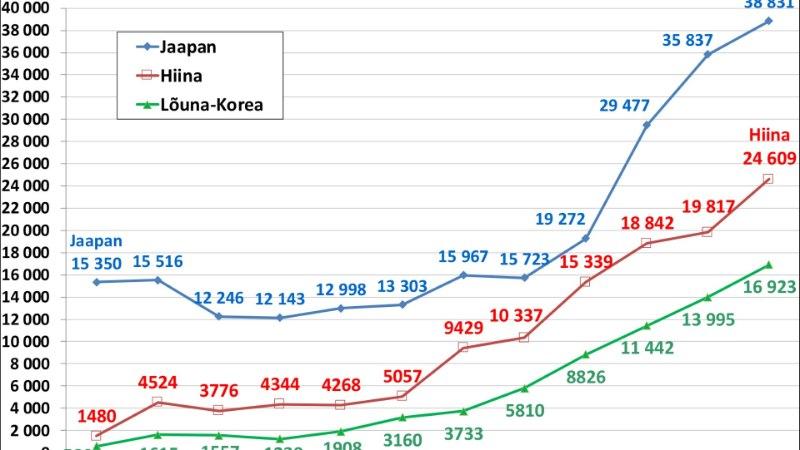 Erakordne: Aasia turistide arv on viie aastaga kolmekordistunud