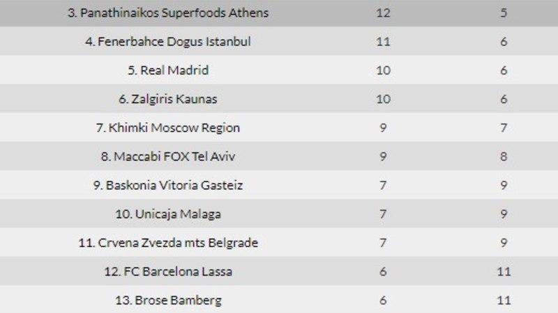 CSKA lõbustas end Milanos, visates tublisti üle 100 punkti