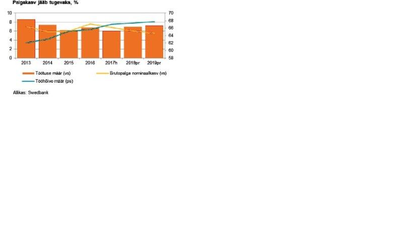 Positiivne prognoos: hinnakasv aeglustub, palgakasv on kiire!