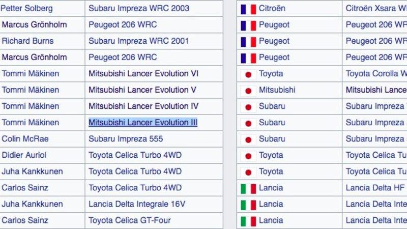 Jaapani tiimid vallutavad rallimaailma: lisaks Toyotale naaseb teinegi legend