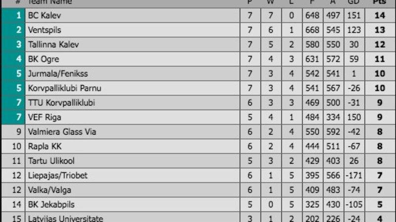 Hull mäng! Tallinna Kalev võitis lätlasi kolmandal lisaajal!
