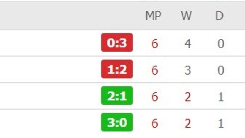 Madridi Real lõpetas Meistrite liiga alagrupiturniiri häbistava kaotusega Venemaa klubile