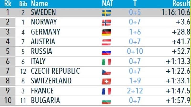 Rootsi laskesuusamehed võtsid magusa võidu, Eesti kvartett pääses 20 parema hulka
