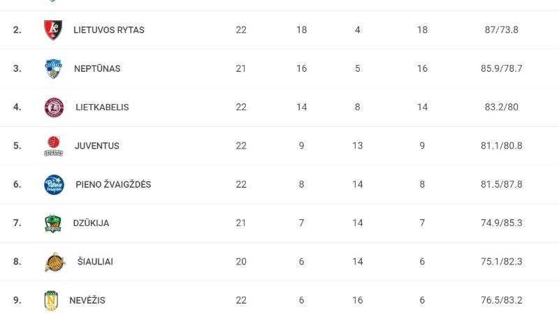 Alar Varrak sai Leedus esimese võidu, klubi seis paranes märgatavalt