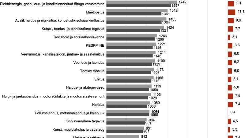Rahvas rikkaks! Eesti keskmine palk tegi aastaga suure hüppe