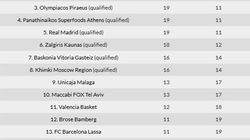 Real võitis suurelt, Euroliigas said selgeks kõik veerandfinaalpaarid