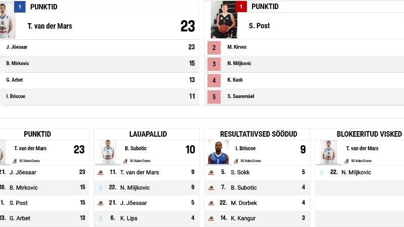 TEERULL! Kalev/Cramo sõitis Pärnust 57 punktiga üle
