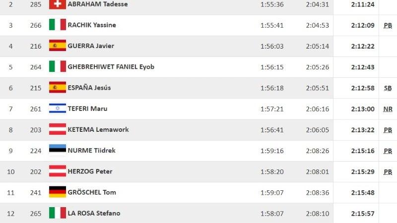 Nurme jooksis ülivinge maratoni, võitja püstitas uue EMi rekordi