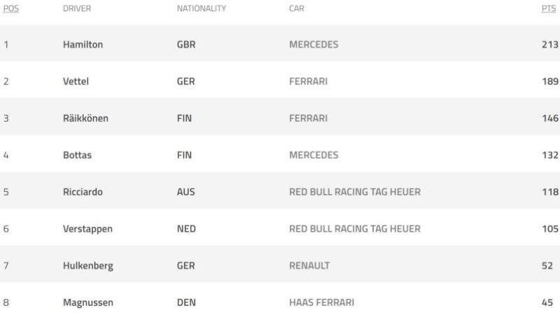 Uut mootorit kasutav Vettel näitas Belgia etapi esimesel vabatreeningul Hamiltonile koha kätte