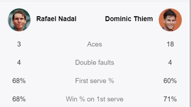 VIDEO | Ligi viis tundi väljakul mütanud Nadal sai lõpuks oma tahtmise