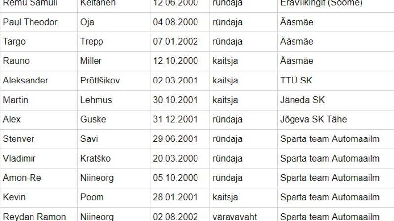 JÄRELVAADATAV   Eesti saalihokinoored alustasid MM-pileti jahti valusa kaotusega