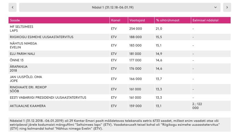 Kas televaatajad on erakanalite sisust tüdinenud? Esmakordselt üle pika aja jõudsid teletoppi vaid ETV saated!