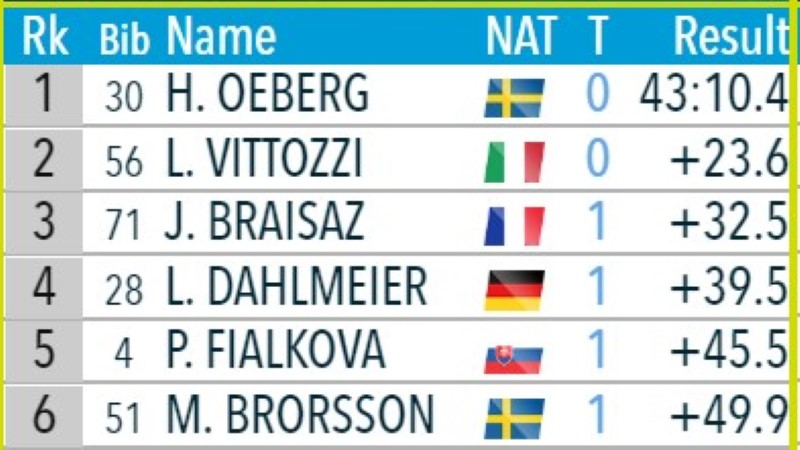 ROOTSI RÕÕM! Olümpiavõitja Öberg lõpetas kodupubliku medaliootuse, Tomingas tegi MMi parima tulemuse
