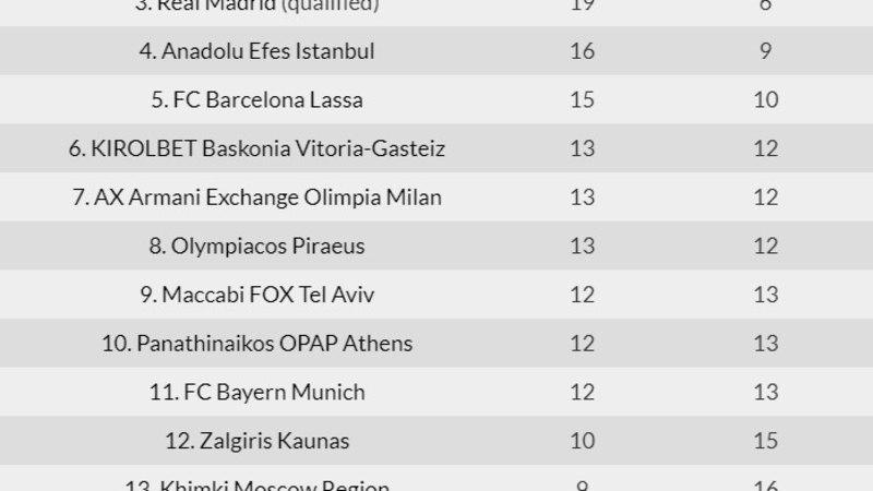 Play-off läheneb: Efes ja Vitoria noppisid Euroliigas tähtsa võidu