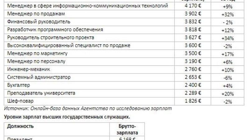Кто в Эстонии зарабатывает больше членов Рийгикогу?